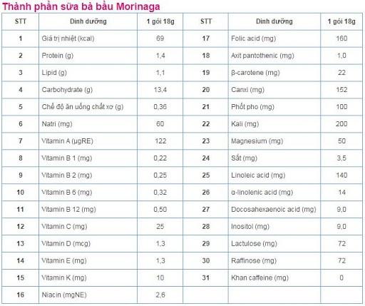 Bảng thành phần dinh dưỡng của sữa bầu Morinaga